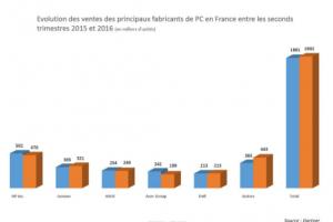 Ventes de PC : La France a limité la casse au 2e trimestre