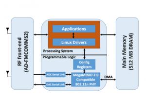 MegaMIMO 2.0 : Vers un triplement de la vitesse de transfert sans fil