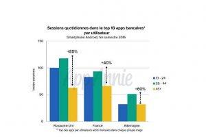 L'usage des apps bancaires a explos� en France depuis 2014