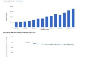 La France a augment� ses demandes d'informations � Google en 2016