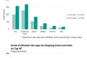 L'usage des apps retail a grimpé de plus de 50% en un an
