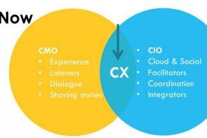 CIO et CMO face à face pour aborder la transformation numérique