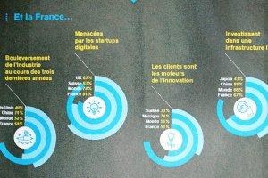 Les progrès numériques des entreprises françaises restent insuffisants selon Vanson Bourne