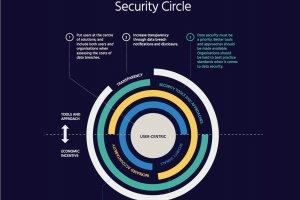 5 propositions pour rétablir la confiance dans l'Internet