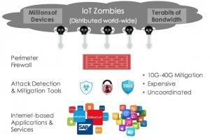 Big Switch Networks pousse une sécurité anti DDoS