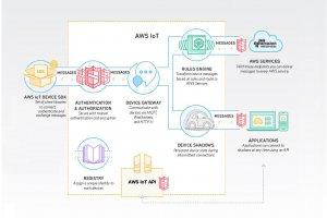 Salesforce s'intègre avec AWS IoT, AppStream, RedShift et VPC