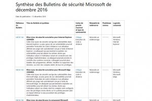 Microsoft livre 12 lots de correctifs dont 6 critiques