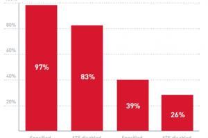 Seulement 5% des apps iOS correctement chiffrées avec ATS