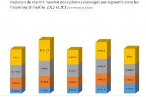 Croissance limitée à 1,7% sur les systèmes convergés au 3e trimestre