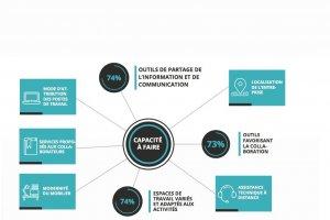 Les cadres pointent le retard pris dans la transformation numérique des entreprises françaises