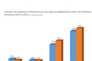 Infrastructures cloud EMEA : Dépenses en hausse de 19,5% au 3e trimestre 2016