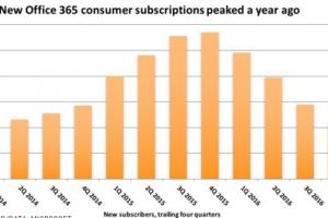 25 millions d'abonnés pour Office 365 mais la croissance s'effondre