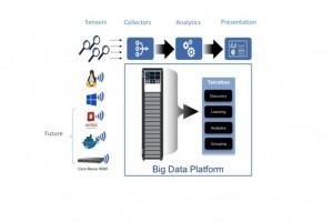 Cisco met à jour Tetration, sa plate-forme analytics pour la sécurité