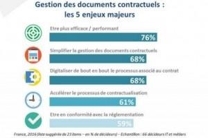 La performance métier au coeur de la numérisation des documents contractuels