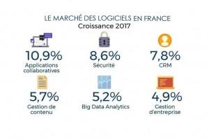 Logiciels cloud en France : IDC prévoit une hausse de 24% en 2017