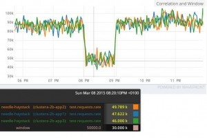 Monitoring cloud : VMware met la main sur Wavefront