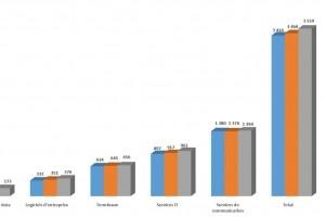 Gartner sabre sa prévision de croissance des dépenses IT mondiales