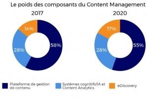 Le marché français de l'ECM tiré par la transformation numérique