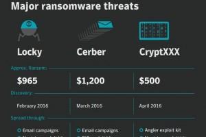 Ransomware : Seulement 30% des rançons versées en France contre 64% aux US
