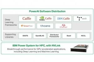 IBM accélère la reconnaissance d'image avec PowerAI