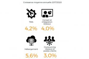 Les prestations d'hébergement devraient tirer les services IT en France