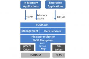 Plexistor et Immersive Partner Solutions rachetés par NetApp