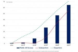 Réalité augmentée sur mobile : Un marché de 60 Md$ en 2021
