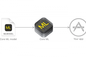 Core ML met l'apprentissage machine à portée des développeurs Apple