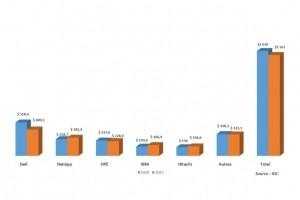 Baies 100% flash : les ventes ont doublé au 1er trimestre en Europe de l'Ouest