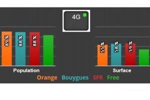 SFR et Bouygues Telecom autorisés à utiliser le 2,1 GHz pour la 4G
