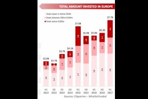 Les investissements dans les start-up françaises en hausse de 30% début 2017