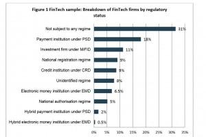 L'Autorité bancaire européenne veut réglementer les fintechs