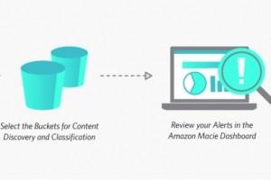 Avec Macie, AWS protège les données sensibles dans S3