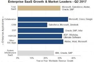 LinkedIn renforce la domination de Microsoft sur le marché SaaS
