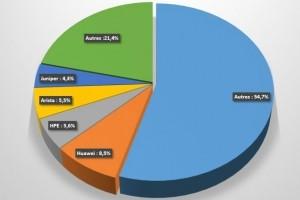 Routeurs : Hausse de 6,7% du marché mondial au 2e trimestre 2017