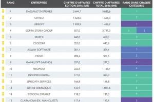 Logiciels : Un marché français de 13,5 Md€ en 2016
