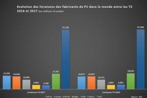 Ventes de PC : HP croît de 6% sur un marché en baisse au 3e trimestre