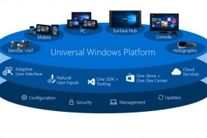 Le support .Net Standard 2.0 disponible sur la plateforme Windows universelle
