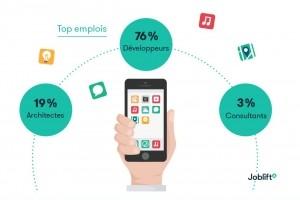 Spécialistes en apps mobiles : Légère baisse sur les offres d'emploi