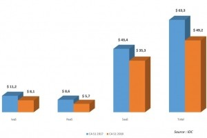 Le marché mondial du cloud bondit de 29% au 1er semestre