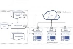 Google, IBM et Microsoft s'engagent pour garantir la portabilité des environnements Kubernetes