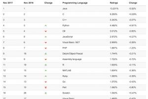 Les langages de script, moins populaires selon l'indice Tiobe