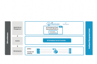 HP travaille avec Nuage pour son gestionnaire r�seau pour le cloud