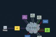 Mozilla recycle ses serveurs pour muscler le r�seau Tor