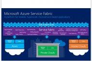 Azure Service Fabric automatise la mise � l'�chelle d'apps cloud tr�s sollicit�es