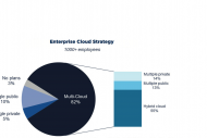 IBM Softlayer accueille les VM OpenStack