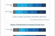 OpenStack et Docker, futurs piliers de l'infrastructure IT des entreprises
