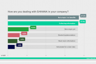 Les utilisateurs SAP allemands sceptiques face � S/4Hana