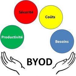 BYOD : et si c'�tait une question de management ?