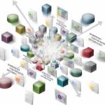 Le décisionnel à l'heure du big data